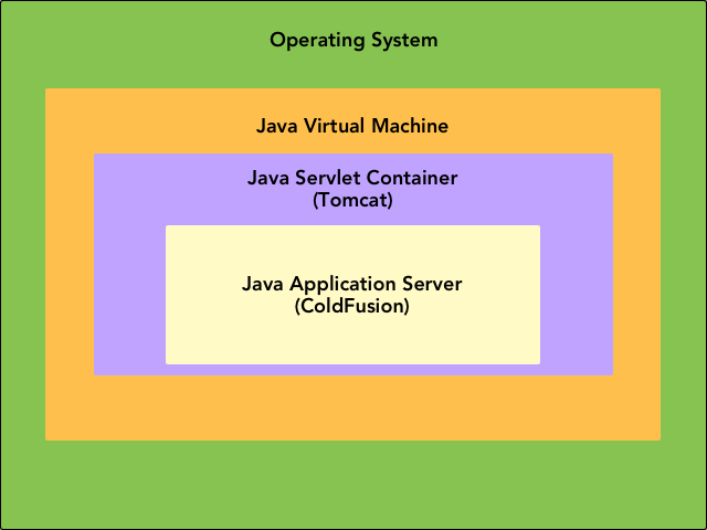 Tuning the JVM for Performance - ColdFusion Tuning Guide