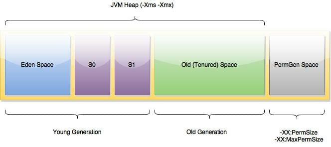 ColdFusion JVM